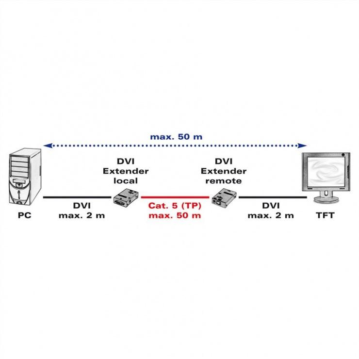 Imagine Extender DVI activ over Twisted Pair 50m, Roline 14.01.3408