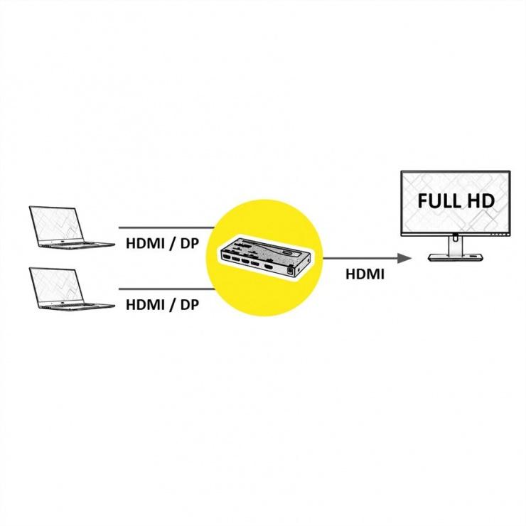 Imagine Switch HDMI/DisplayPort Switch cu 2 porturi, Roline 14.01.3572