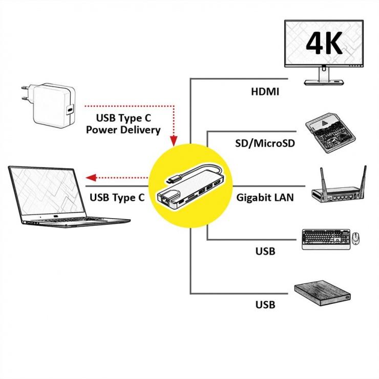 Imagine Docking station USB-C 3.1 Gen 2 la 1 x HDMI, 1 x Gigabit LAN, 2 x USB, 1 x SD, 1 x Micro SD slot, 1