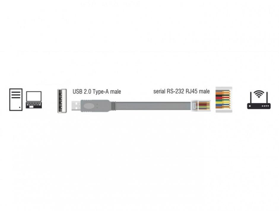 Imagine Cablu USB la Serial RS-232 RJ45 (pentru router Cisco) T-T 0.5m Gri, Delock 63920-2