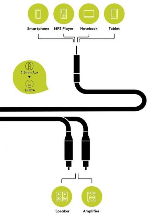 Imagine Cablu audio jack 3.5mm la 2 x RCA CCS T-T 5m, Goobay 79066-4