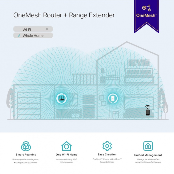 Imagine Range Extender Wi-Fi Mesh AC1200, TP-LINK RE300-4
