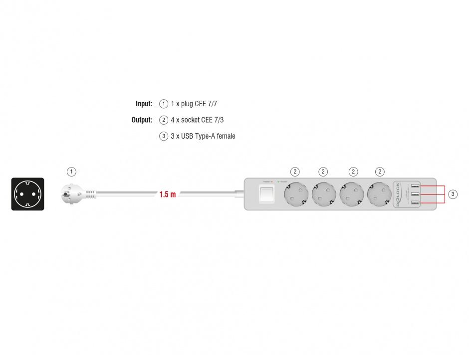 Imagine Prelungitor cu protectie 4 prize 16A si 3 x USB 5V/2.4A 1.5m Alb, Delock 11206