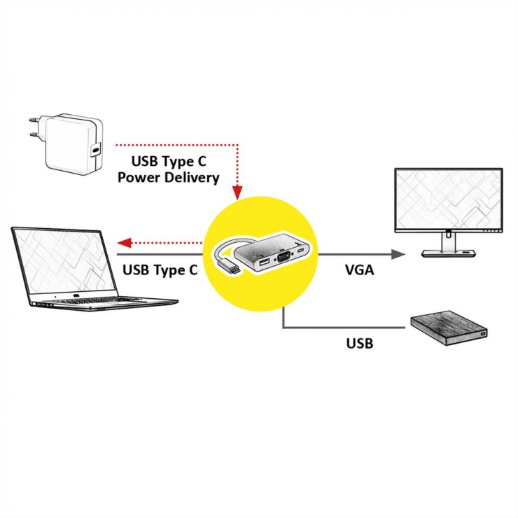 Imagine Adaptor USB-C la VGA + 1 x USB-A 3.0 + 1 x USB-C PD (Power Delivery) T-M, Roline 12.03.3202