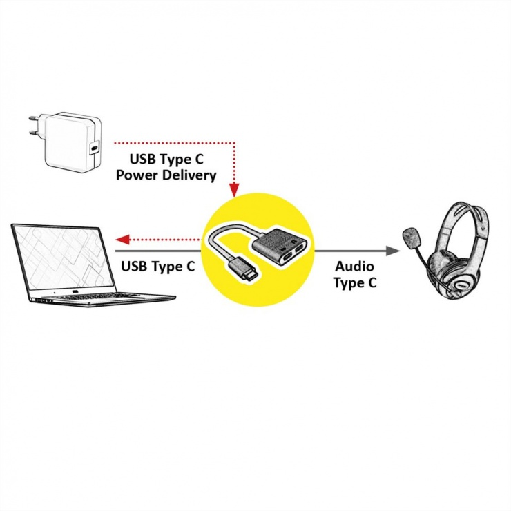 Imagine Adaptor USB-C la 2 x USB-C (audio + alimentare PD) T-M 0.13m Negru, Roline 12.03.3219