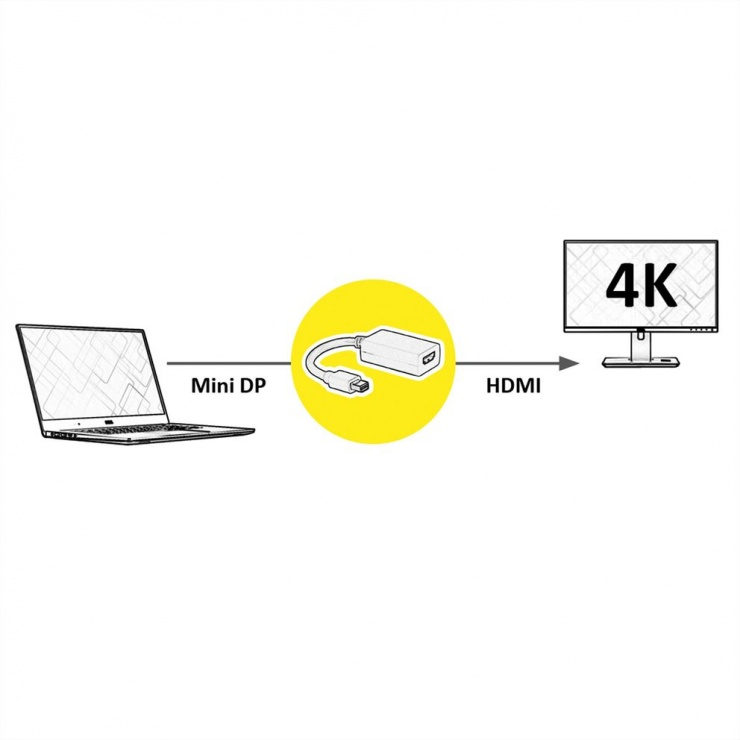 Imagine Adaptor mini Displayport la HDMI T-M 4K v1.2, Value 12.99.3142-1