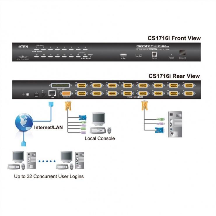 Imagine Distribuitor KVM over IP 16 porturi PS/2-USB, Aten CS1716i-1