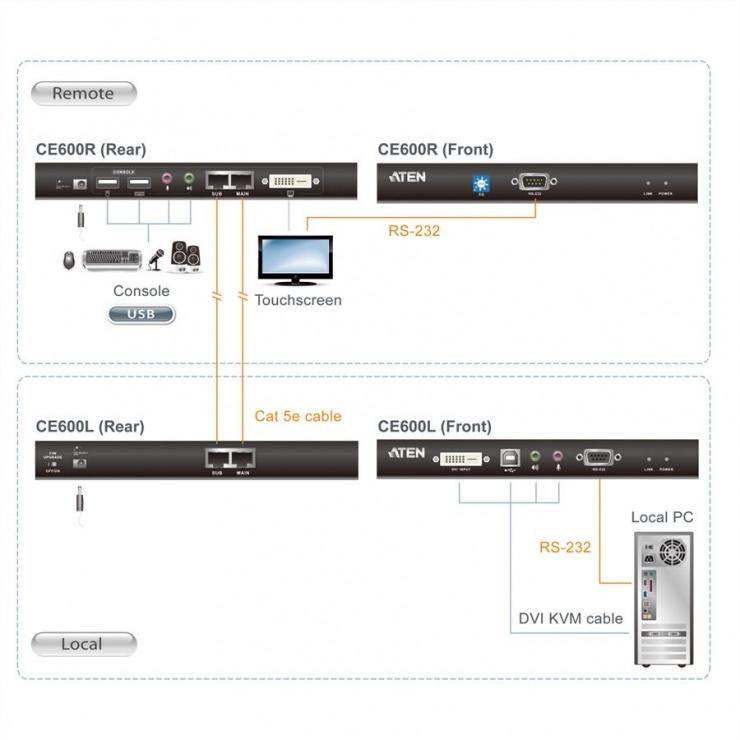 Imagine Extender KVM DVI USB Cat 5 maxim 60m, Aten CE600-1