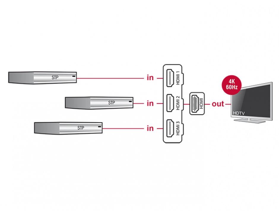 Imagine Switch HDMI 3 porturi UHD 4K + cablu integrat 0.5m, Delock 18600
