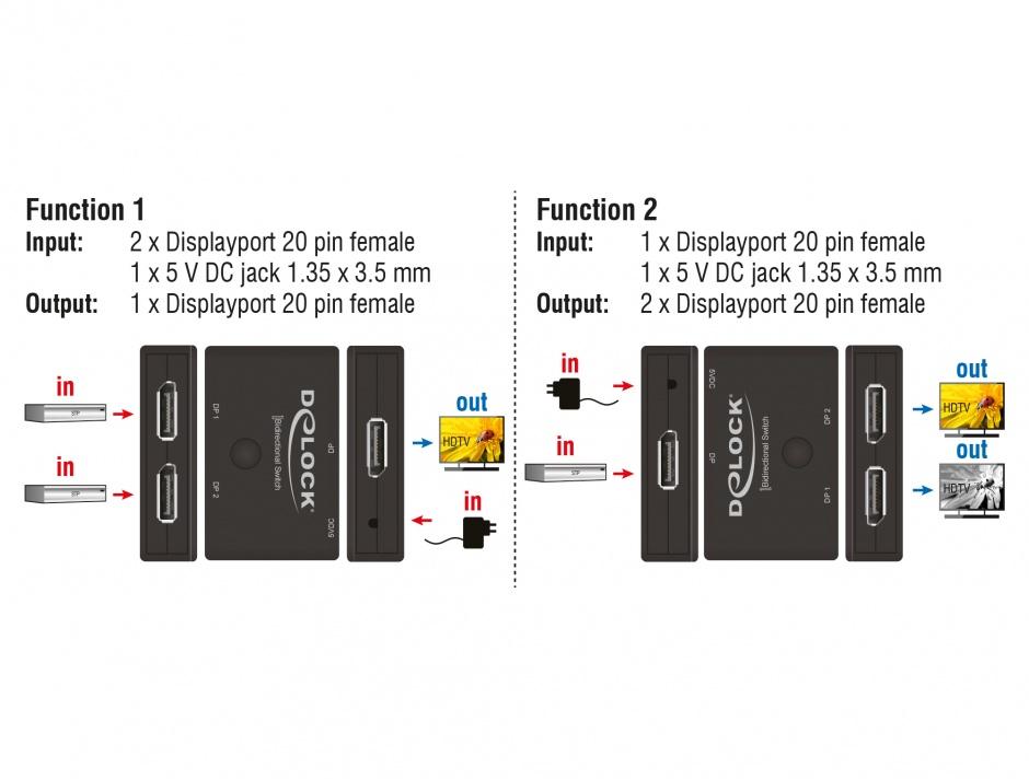 Imagine Switch Displayport 2 porturi bidirectional 4K 60 Hz, Delock 18750