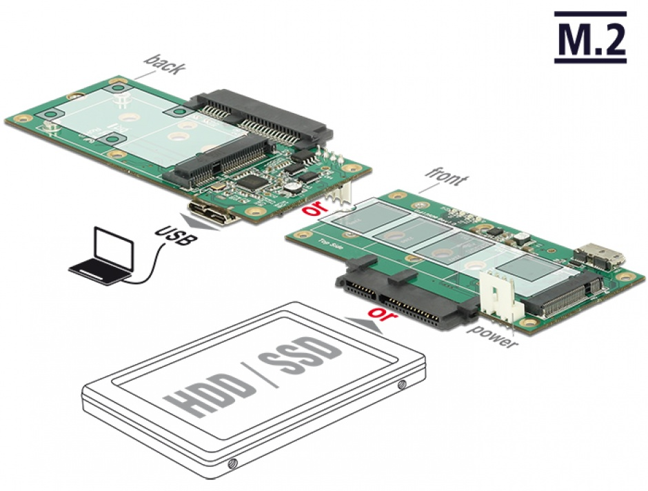 Imagine Convertor micro-B USB 3.1 la 1 x SATA / 1 x M.2 Key B / 1 x mSATA, Delock 62867