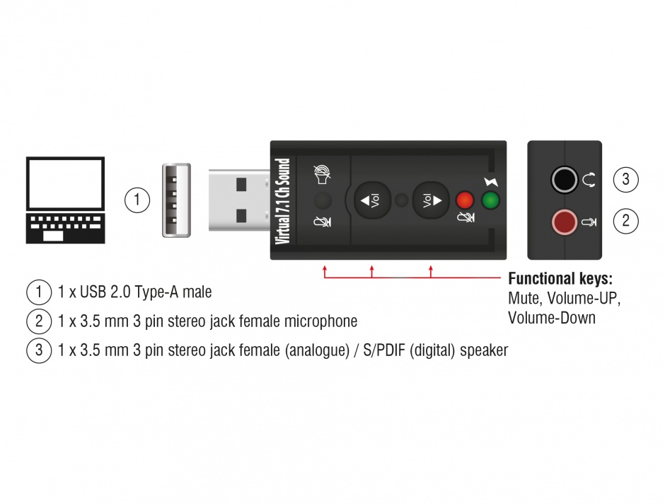 Imagine Placa de sunet externa 7.1 - 24 bit / 96 kHz cu S/PDIF pe USB 2.0, Delock 63926
