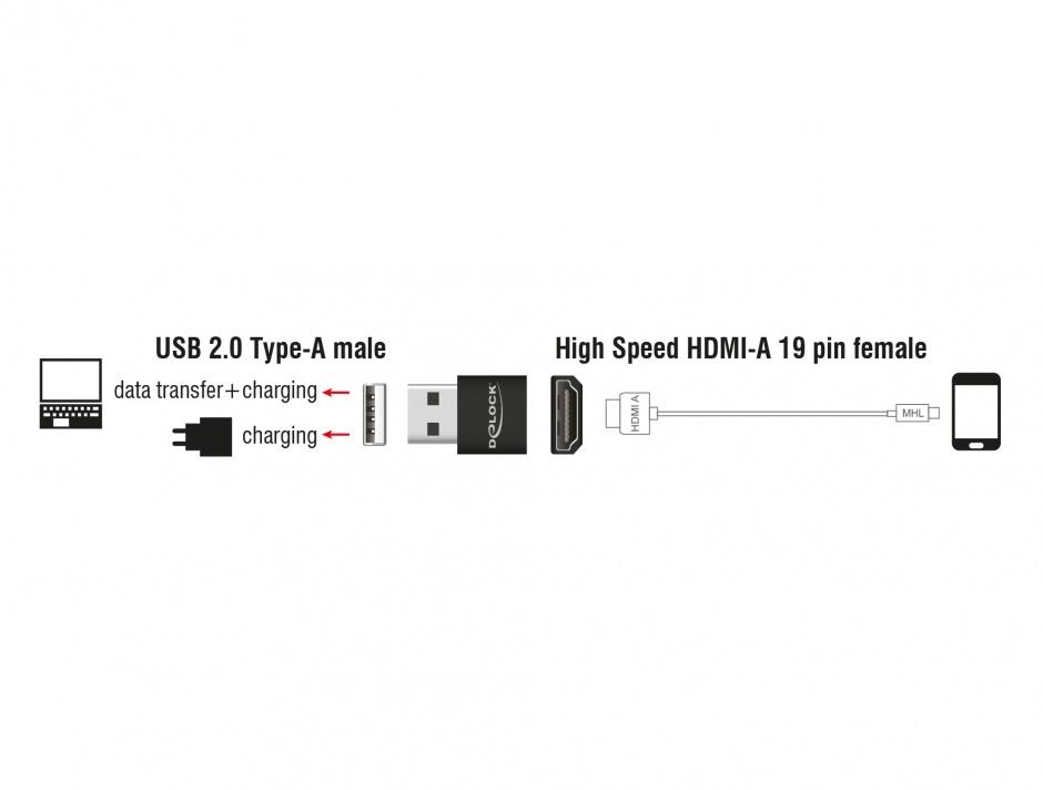 Imagine Adaptor HDMI la USB-A M-T pentru MHL Negru, Delock 65680
