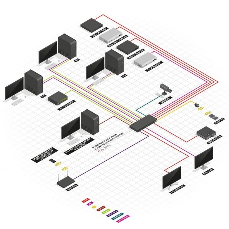 Imagine Switch audio/video 8 porturi HDMI/VGA/Component/Composite, Lindy L38273