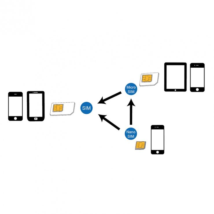 Imagine Adaptor SIM (nano-micro/nano-standard/micro-standard), Logilink-2