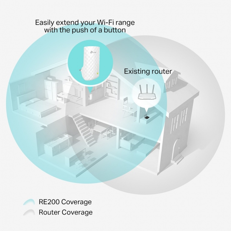 Imagine Range Extender WiFi AC750, TP-Link RE200-3