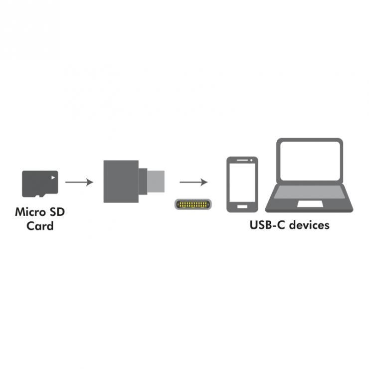 Imagine Cititor de carduri USB-C 2.0 la micro SD pentru breloc, Logilink CR0039