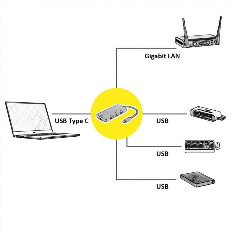Imagine HUB USB-C cu 3 porturi USB-A + 1 x Gigabit LAN, Roline 12.02.1108