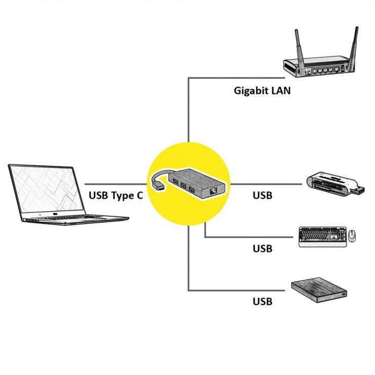 Imagine Hub USB 3.1 tip C la 3 x USB-A + port LAN Gigabit, Value 12.99.1109