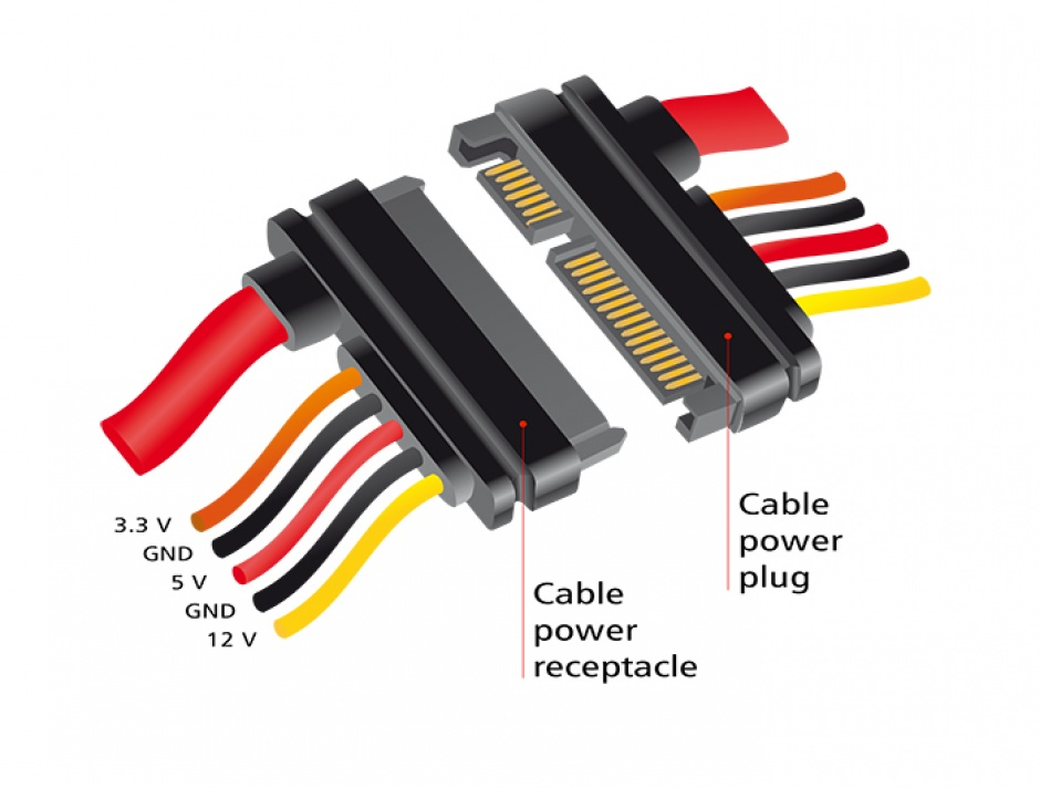 Imagine Cablu prelungitor SATA III 22 pini 6 Gb/s T-M (3.3V+5V+12V) 50cm, Delock 84920