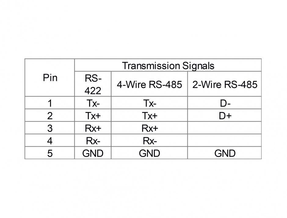 Imagine Adaptor USB la 4 x serial RS-422/485, Delock 87587