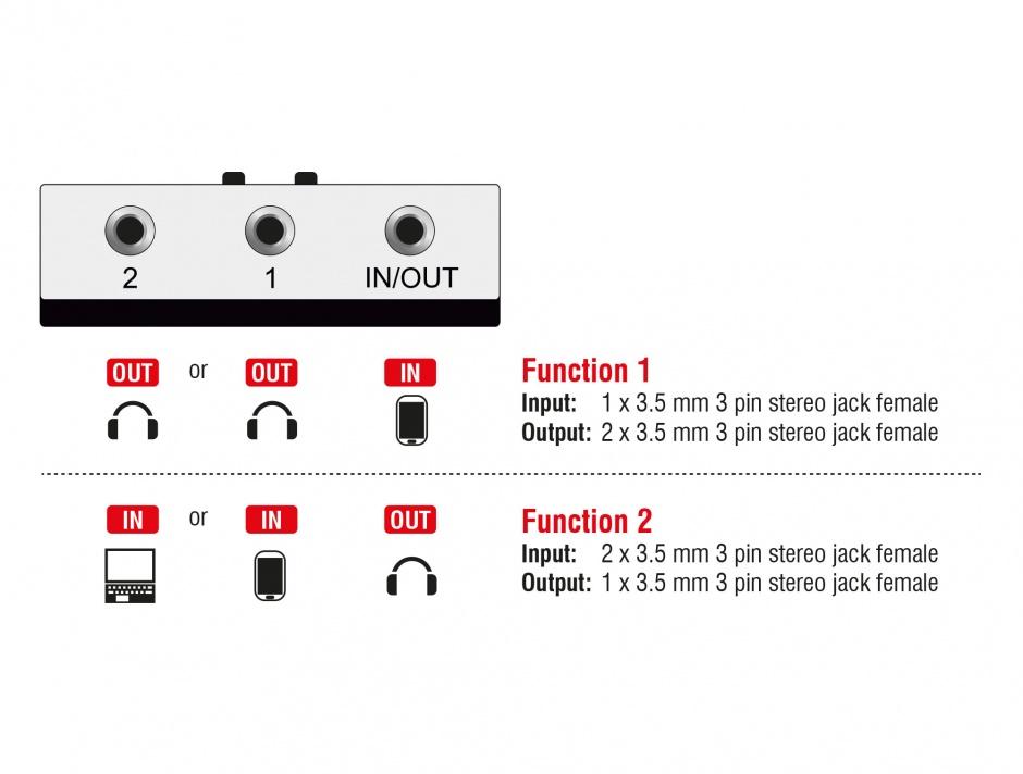 Imagine Switch audio jack stereo 3.5mm manual bidirectional, Delock 87699