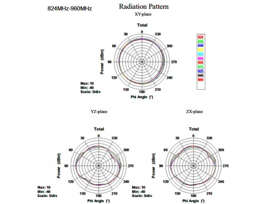 Imagine Antena cu cot flexibil GSM / UMTS SMA, Delock 88416
