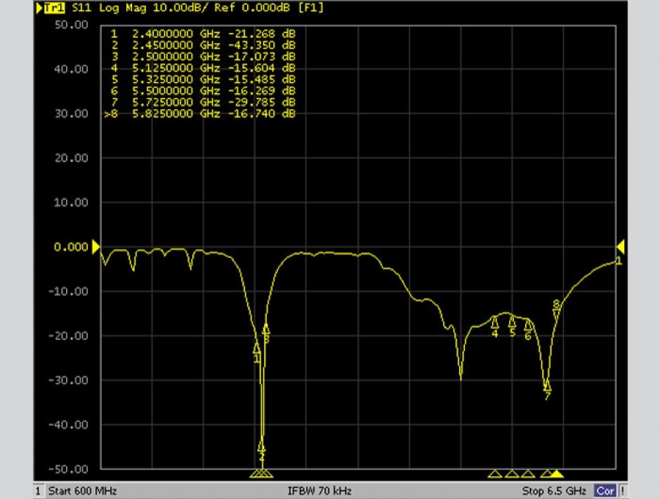 Imagine Antena WLAN MIMO IEEE 802.11 ac/a/h/b/g/n 2 x N jack 10.5 ~ 12 dBi directional, Delock 88806