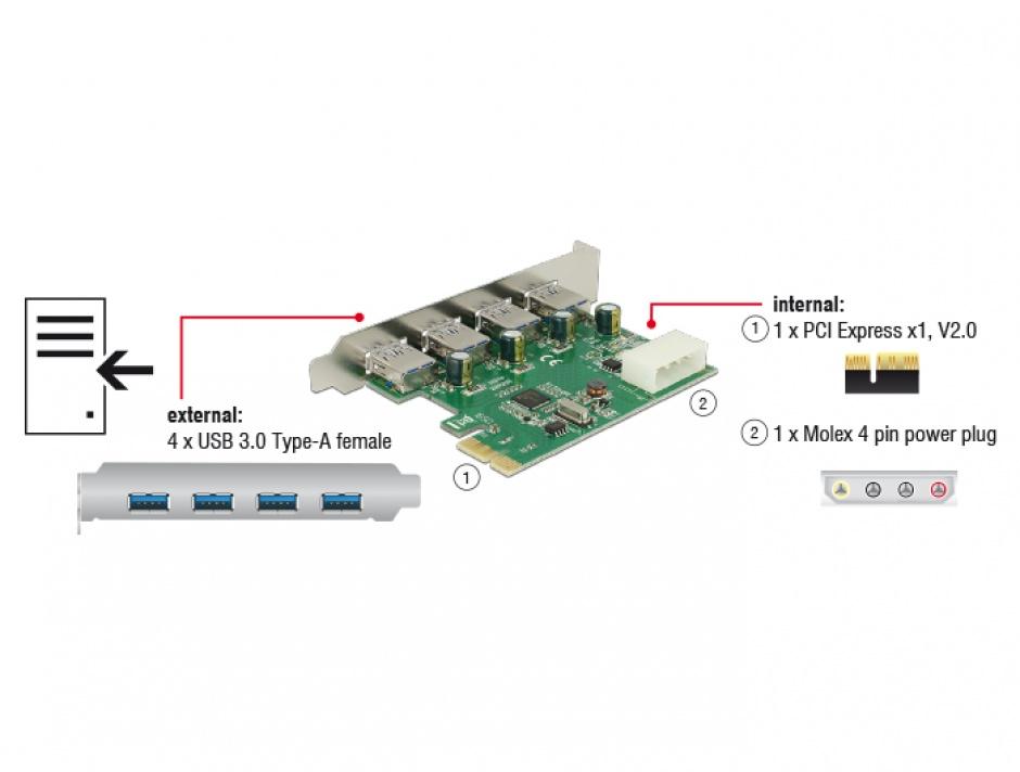 Imagine PCI Express cu 4 porturi externe USB 3.0, Delock 89363