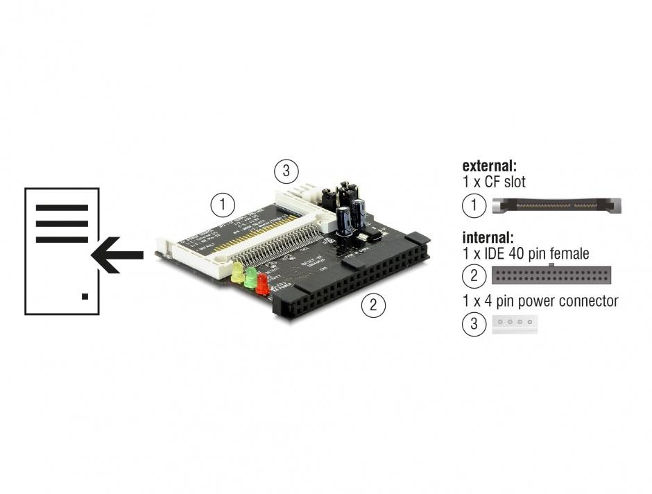 Imagine Cititor de carduri IDE 40 pini la Compact Flash, Delock 91620