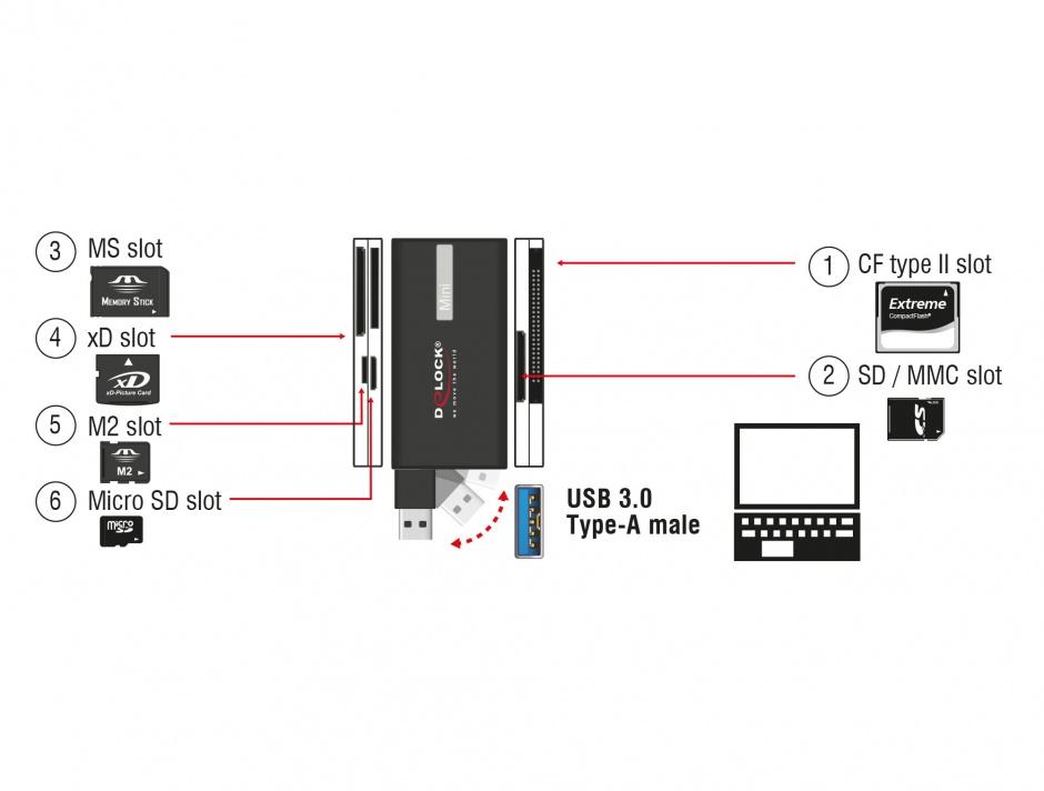 Imagine Card reader USB 3.0 All in 1, Delock 91719