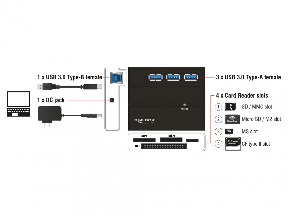 Imagine Cititor de carduri All in 1 + Hub cu 3 Porturi USB 3.0, Delock 91721