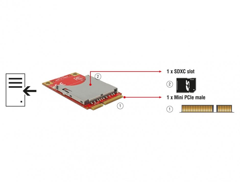 Imagine Mini PCIe I/O USB full size 1 x SD Card slot, Delock 95261