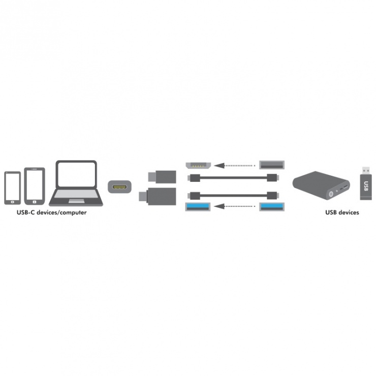 Imagine Adaptor USB 3.0-A la USB-C + adaptor micro USB-B la USB-C, Logilink AU0040