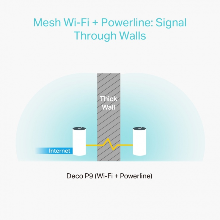 Imagine Sistem Mesh Wi-Fi AC1200+ AV1000, TP-LINK Deco P9(3-pack) (include timbru verde 1 leu)