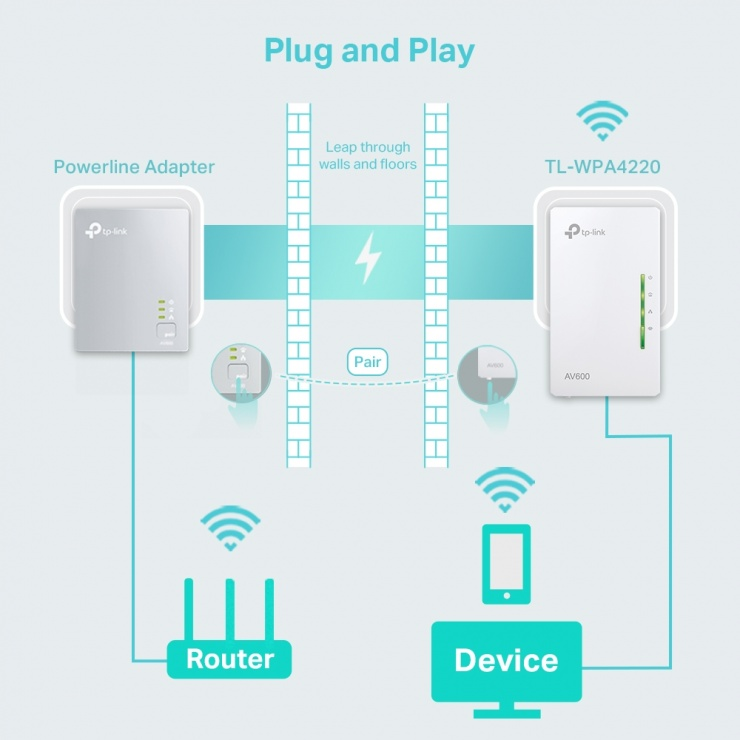 Imagine Powerline Wi-Fi AV600 300Mbps, TP-LINK TL-WPA4220