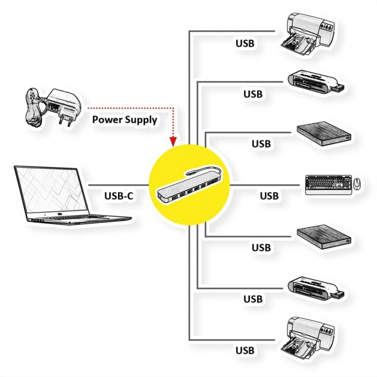 Imagine HUB USB 3.2 Gen 1-C la 7 x USB-A, Value 14.99.5040