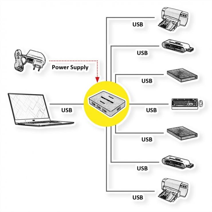 Imagine HUB USB 3.2 Gen 1 cu 7 porturi, Value 14.99.5047