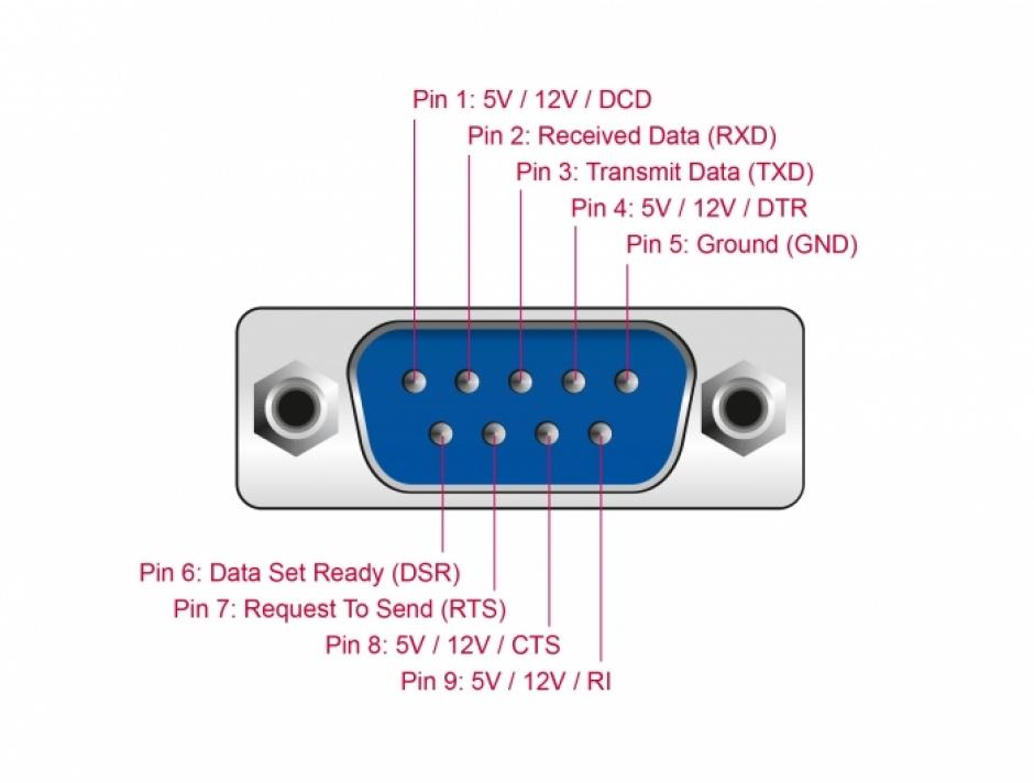 Imagine PCI Express la 2 x Serial RS-232 cu voltage supply 5V/12V, Delock 89909