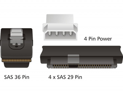 Imagine Cablu mini SAS 36 pini SFF 8087 la 4 x SAS 29 pini SFF8482 1m, Delock 83146-2