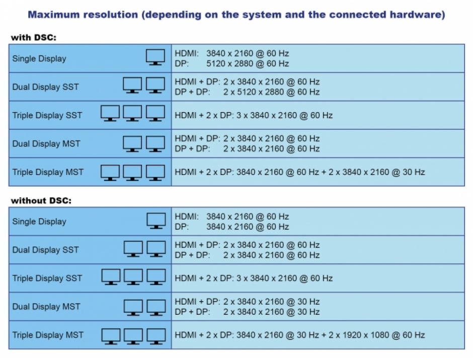 Imagine Docking Station 4K USB Type-C la HDMI / DisplayPort 1.4/ USB / LAN / SD / PD 3.0, Delock 87772
