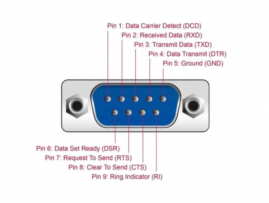 Imagine Cablu USB type C la Serial RS-232 DB9 FTDI cu LED 2m, Delock 90414