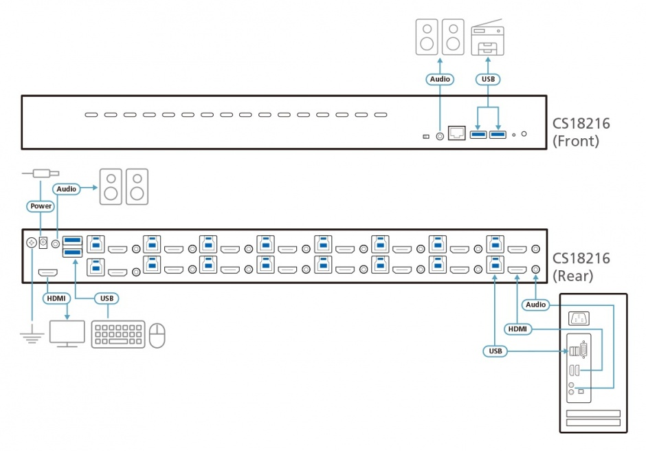 Imagine Switch KVM 16 porturi USB 3.0 4K HDMI, ATEN CS18216