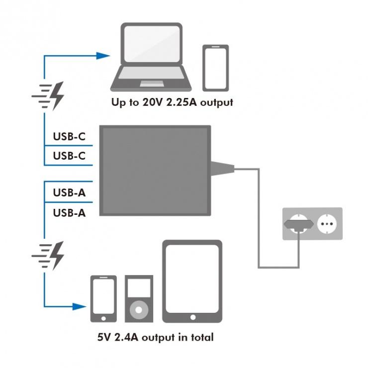 Imagine Incarcator priza 2 x USB-C + 2 x USB-A 3A/75W, Logilink PA0232