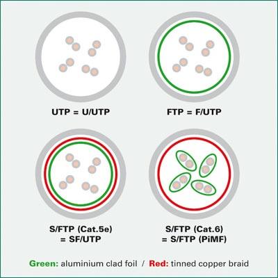 Imagine Cablu retea UTP Value Cat.6, verde 7m, 21.99.1573-1