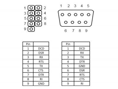 Imagine Bracket cu 1 x Serial nullmodem 9 Pini, Delock 89353-1